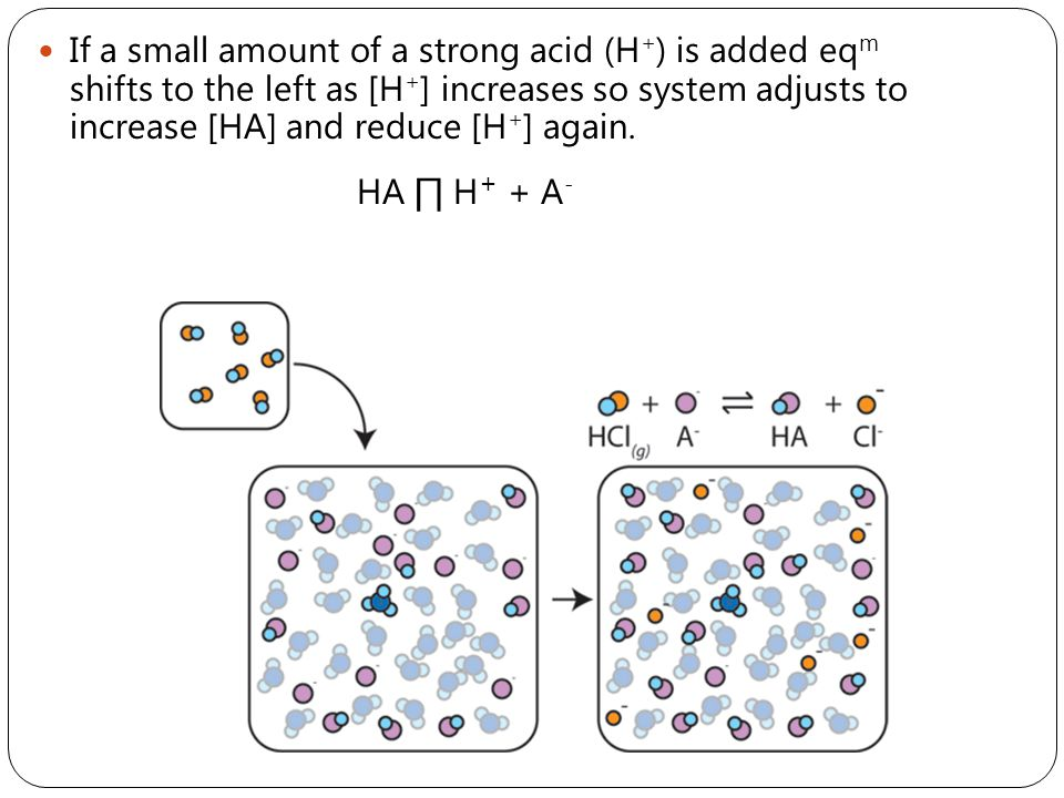 If a small amount of a strong acid (H+) is added eqm shifts to the left as [H+] increases so system adjusts to increase [HA] and reduce [H+] again.